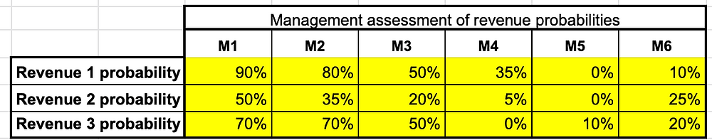 Assess each revenue stream probability