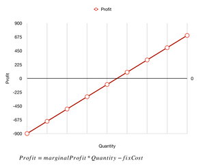 Break Even point as a function of marginal profits and quantity