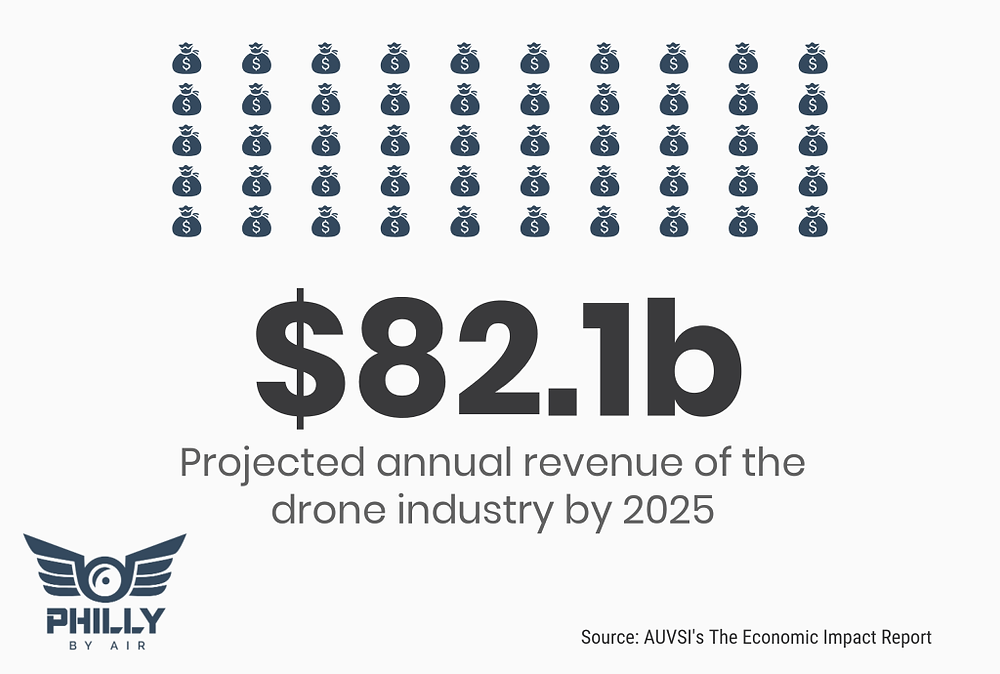 Projected annual revenue of the drone industry by 2025