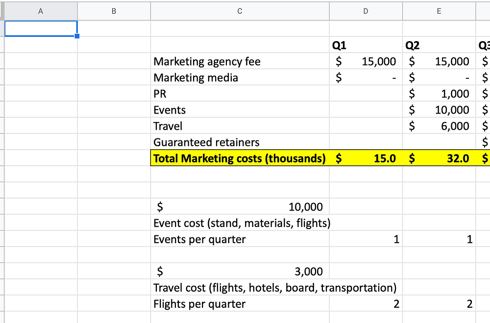 Marketing and Sales costs by quarter