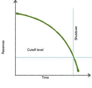 Reserve depletion as a function of time