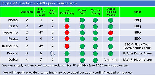 V3.2 Amenties Quick Comparison.jpg