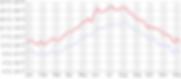 Avg_Monthly_Temperatures_CELCIUS.png