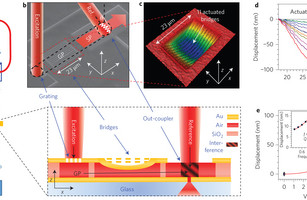 Physicists report technology with potential for sub-micron optical switches