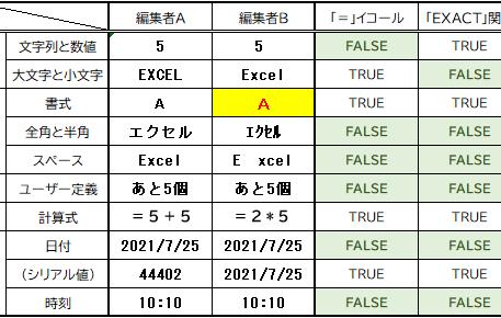 データ比較の時短ワザ!【EXACT関数】と【=イコール】
