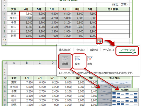 Excelデータを視覚化!【スパークライン】と【REPT関数】