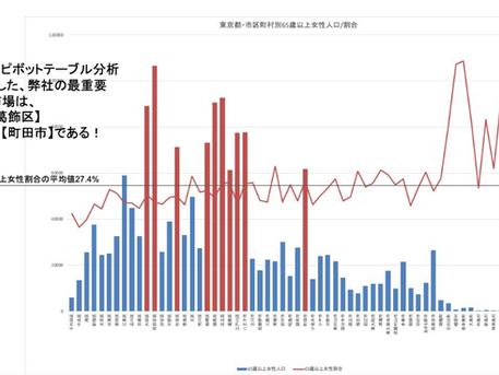 国勢調査をさらに深堀り。ダイス分析、ドリルダウン&ピボットグラフ