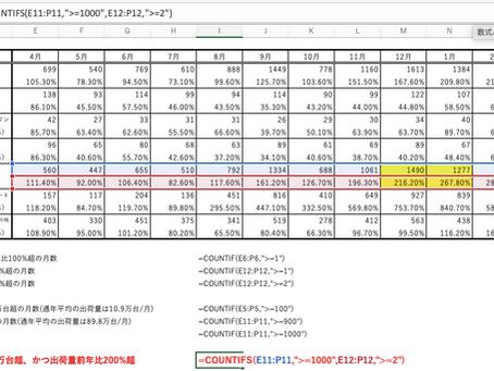 COUNT関数は、複雑な資料の解析にも応用可能!COUNTIFS(複数条件でのCOUNT関数)を使いこなそう!