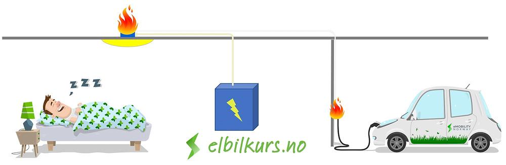 Fare for varmegang ved elbillading