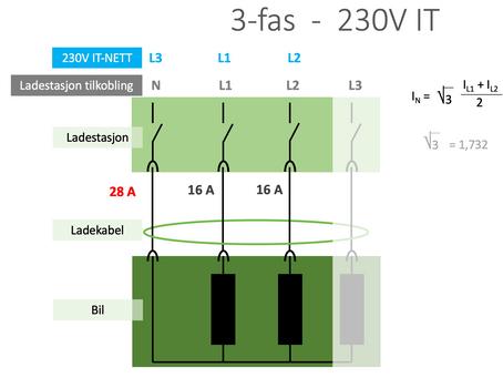 3-fas lading på 230V IT-nettet