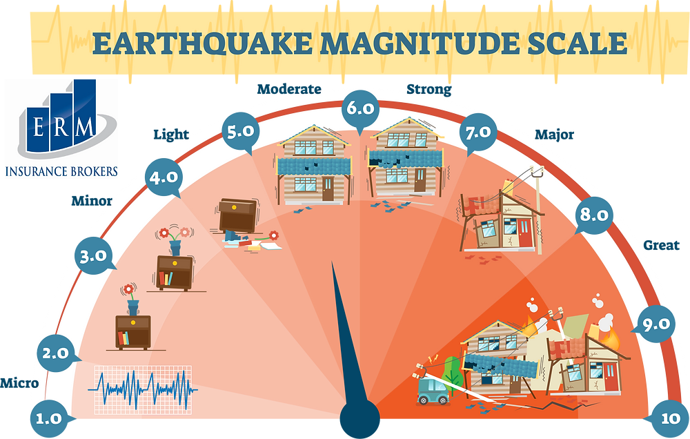 earthquake insurance preparedness what to do