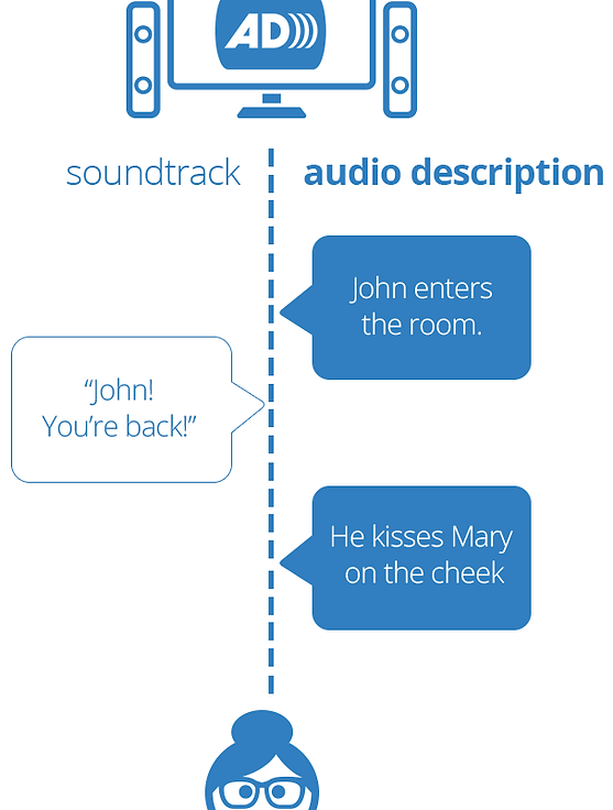 illustration of an audio description