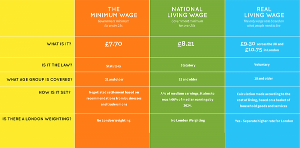 Living Wage breakout graphic