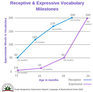 both vocabulary milestones.jpg