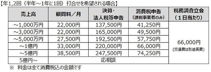 料金表(法人・年1,2回).JPG