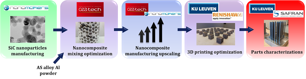 Hiperco-tasks-Al-SiC-nanocomposite