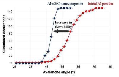 Hiperco-Al-SiC-nanocomposite-flowability