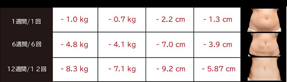 脂肪冷却痩身の変化