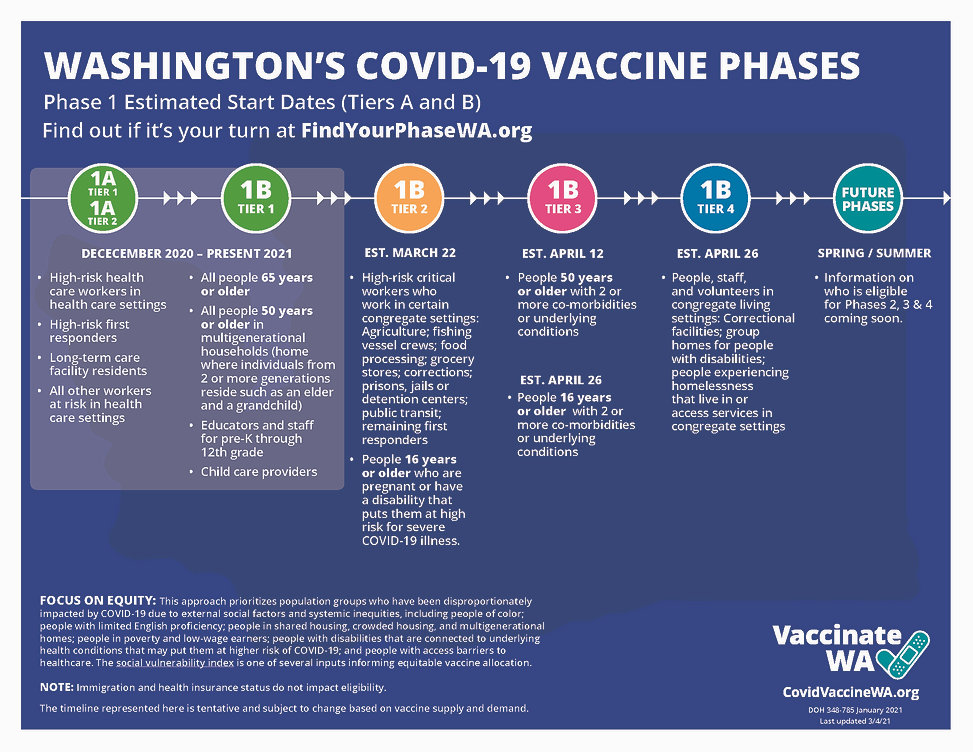 VaccinationPhasesInfographic (2)_Page_1.