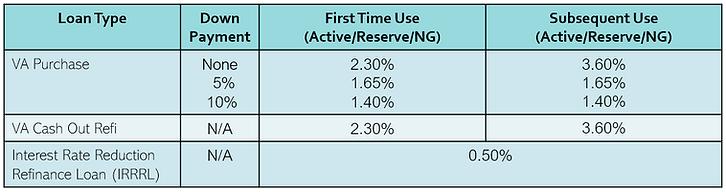 VA Funding Fee 2020.PNG