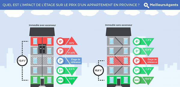 difference prix immobilier selon étage
