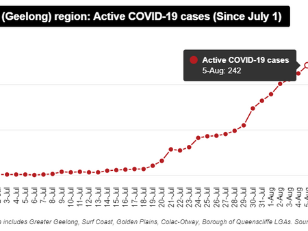 Colac-Otway adds 1 coronavirus case on state's deadliest day.