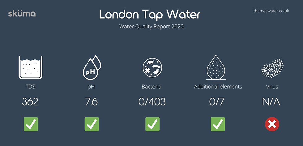 London Tap water composition safe or not 2021