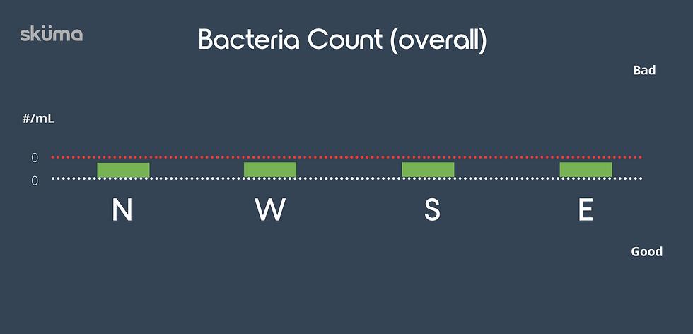 Bacterial count in London tap water in 2021