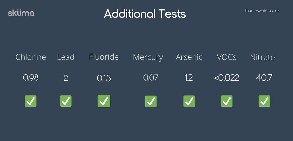 Chlorine lead fluoride mercury arsenic levels of London tap water 2021