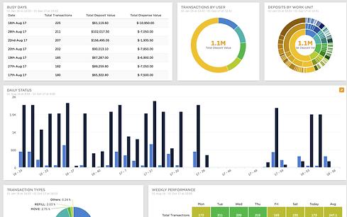 Sitelantern Data Analytics Dashboard