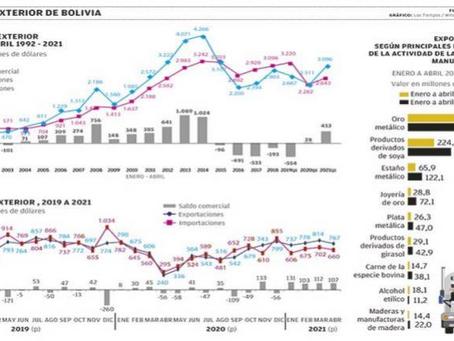 Altos precios de soya y oro elevan las exportaciones del país en 34%