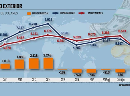Exportaciones superan los $us 4.200 millones hasta agosto y el déficit comercial se reduce