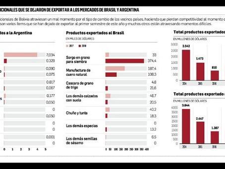 Productores dejan de exportar a los mercados de Argentina y Brasil