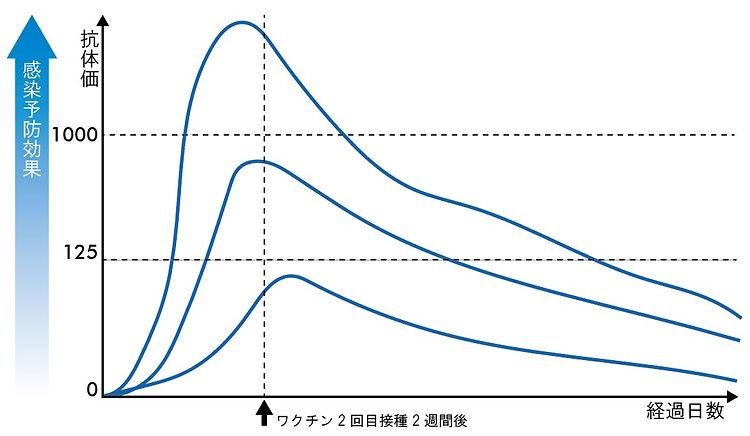 抗体価グラフ.jpg