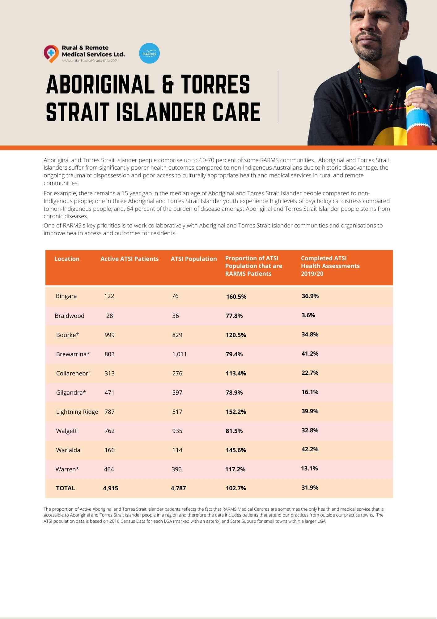Rural and Remote Indigenous Care