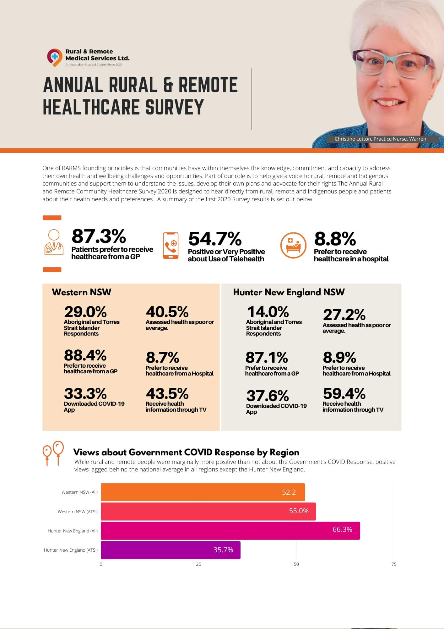 Rural and Remote Community Healthcare Survey