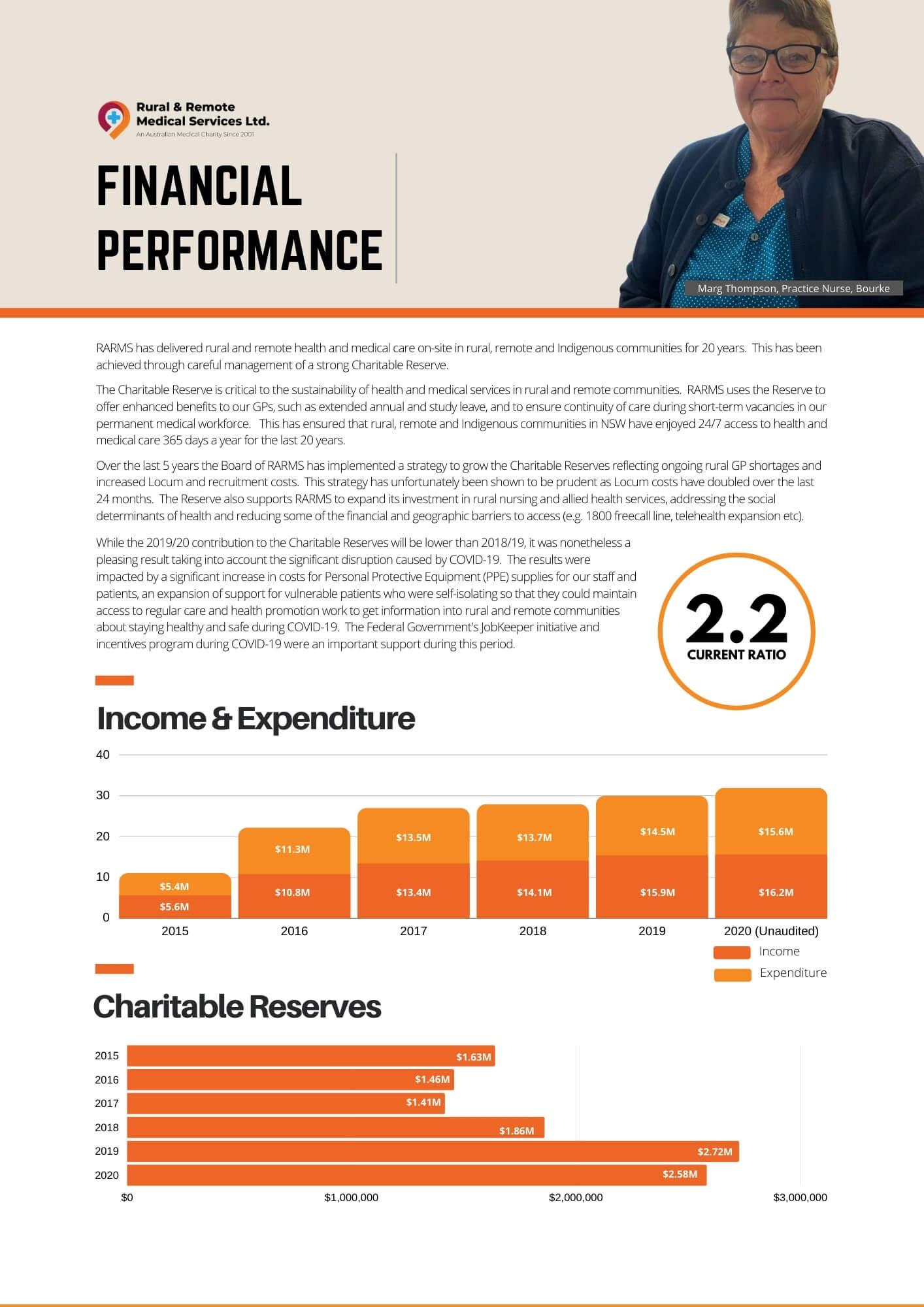 RARMS Financial Performance