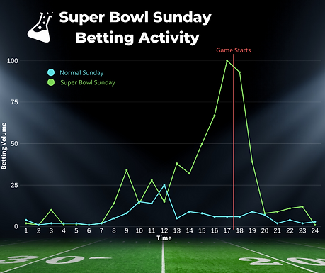 Super Bowl Betting Trends Analysis