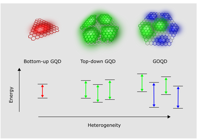 New paper: Heterogeneity in fluorescence of GQD and GOQDs