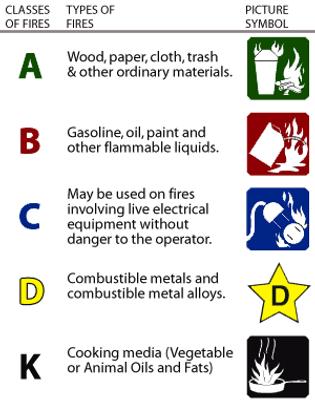 Type of Fire Extinguisher, Class K Extinguisher, ABC Extinguisher