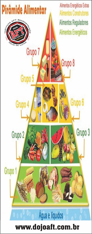 Pirâmide_Alimentar_-_www.dojoaft.com.br