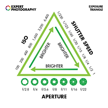 Infographics_EXPOSURE_TRIANGLE.png