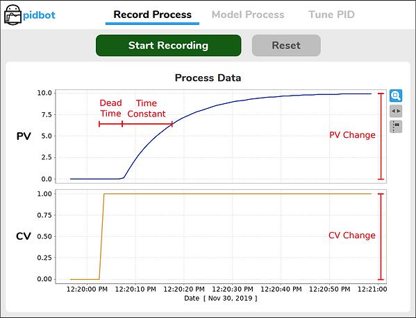 First Order Plus Dead Time (FOPDT) Model Parameters