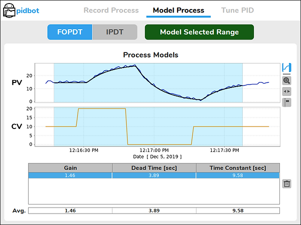 FOPDT Process Model Fit to Process Data
