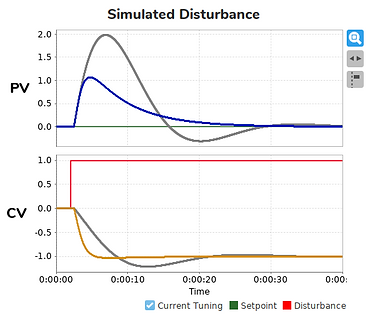 Disturbance Rejection with PID Control