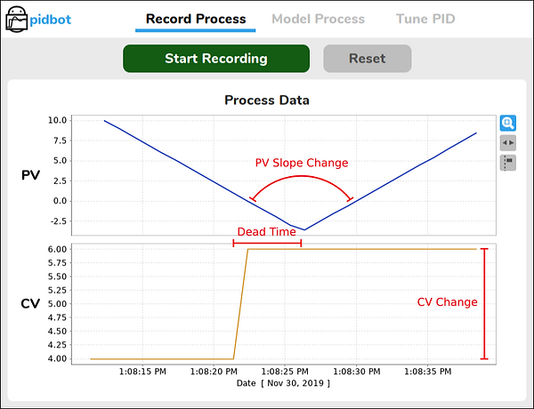 Integrating Plus Dead Time (IPDT) Model Parameters