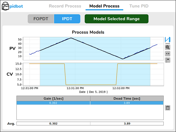 IPDT Process Model Fit to Process Data