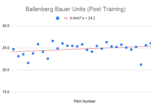 Can We Train Fastball Spin Rate?
