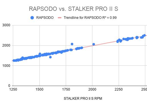 Mini Blog 5: Validating Stalker Pro IIs