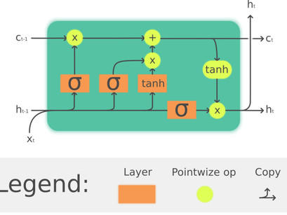 First on Chain – LSTM Neural Nets Coming to the GNY Machine Learning Wallet